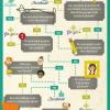 social-media-decision-tree