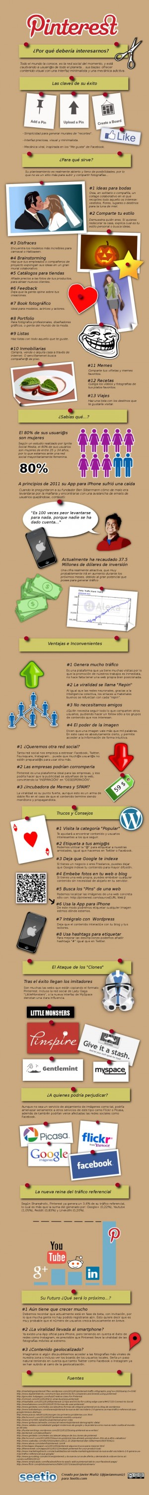 Infografía de la red social Pinterest
